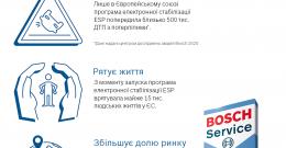 ESP від Bosch: ефективність і безпека